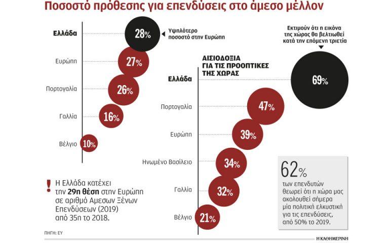 Πιο ελκυστική γίνεται η Ελλάδα για τους ξένους επενδυτές
