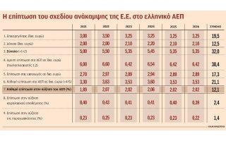 tte-ischyri-othisi-stin-anaptyxi-dinei-to-eyropaiko-paketo-2390681