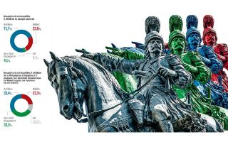 Στο πάνθεον των ηρώων, πρώτος με διαφορά βρίσκεται ο Θεόδωρος Κολοκοτρώνης (92,7), δεύτερος ο Γεώργιος Καραϊσκάκης (63,1%) και τρίτη η Μπουμπουλίνα (32,4%). (Φωτ. SHUTTERSTOCK)