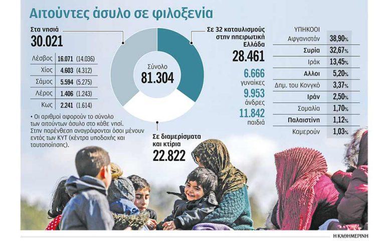Η ιδιότητα του πρόσφυγα τους αφήνει ξαφνικά «μετέωρους»