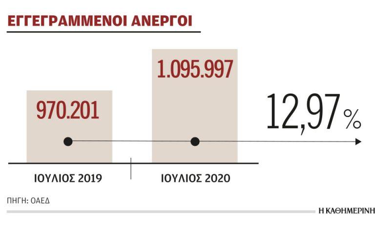 Αυξήθηκε κατά 13% η ανεργία τον Ιούλιο συγκριτικά με πέρυσι