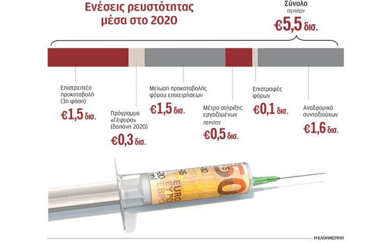 Πακέτο 5,5 δισ. ευρώ για να «φρενάρει» η ύφεση