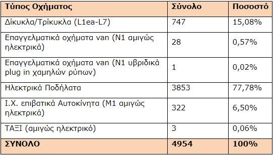 ypen-5-000-aitiseis-gia-epidotisi-agoras-ilektrikon-ochimaton0