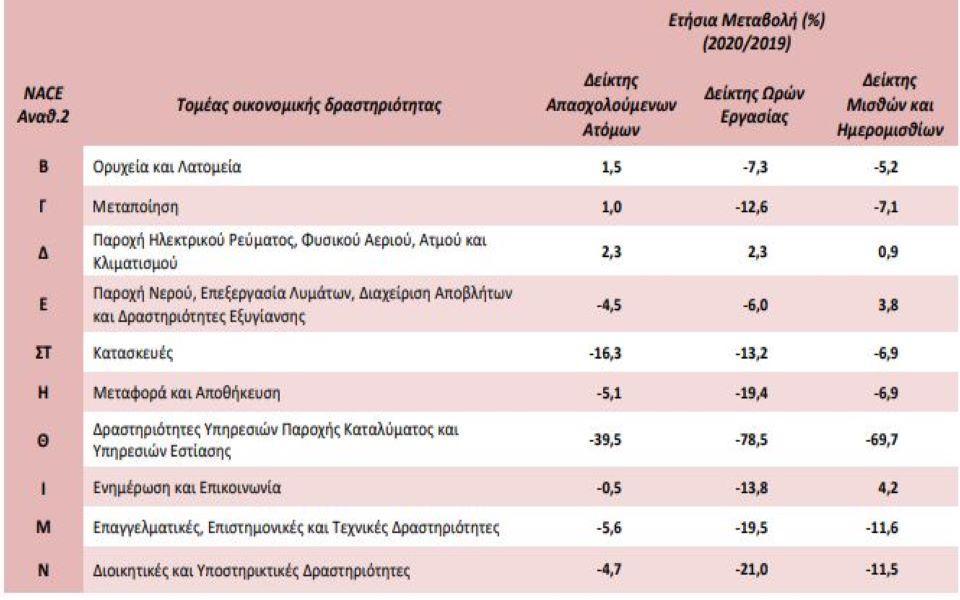 ergasia-poses-ores-efage-o-covid19-to-v-trimino3