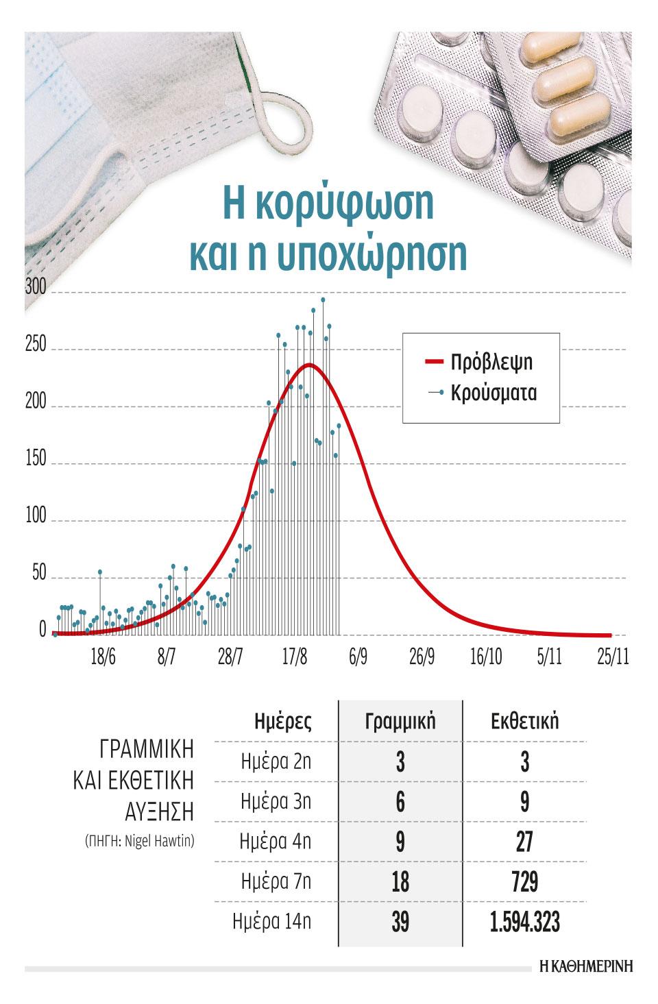 apopsi-provlepsi-tis-exelixis-toy-2oy-kymatos-ton-kroysmaton-toy-koronoioy1