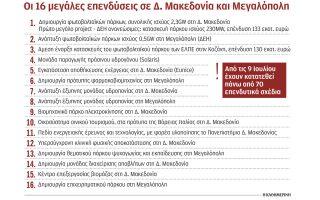 nea-selida-me-16-ependyseis-gia-d-makedonia-kai-megalopoli0
