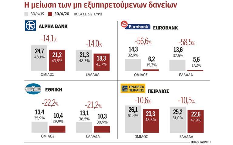 Μείωση 22% των κόκκινων δανείων