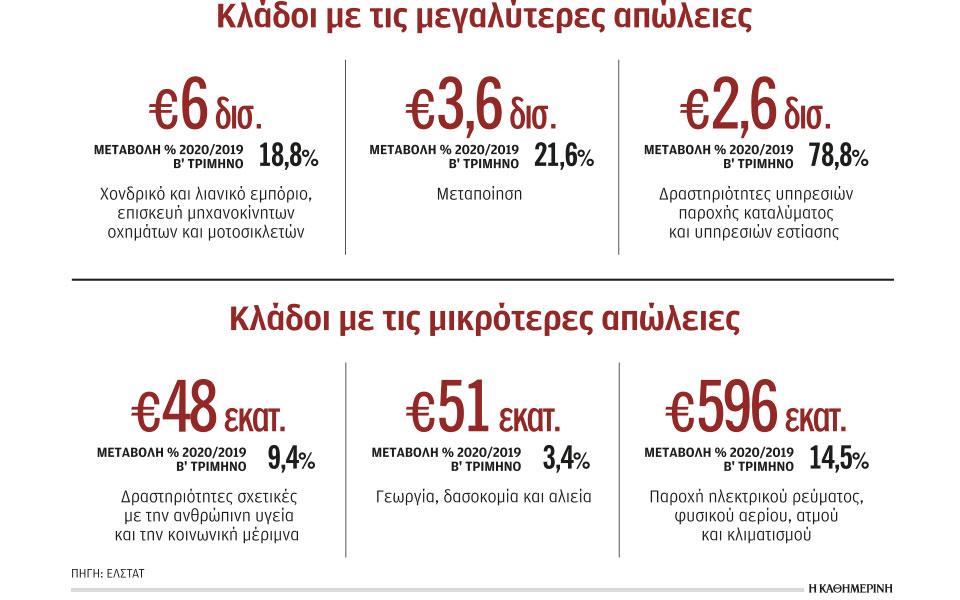 «Χάθηκε» τζίρος 20 δισ. ευρώ το τρίμηνο Απριλίου – Ιουνίου