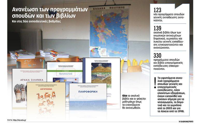 telos-oi-disketes-sta-scholika-vivlia-561085120
