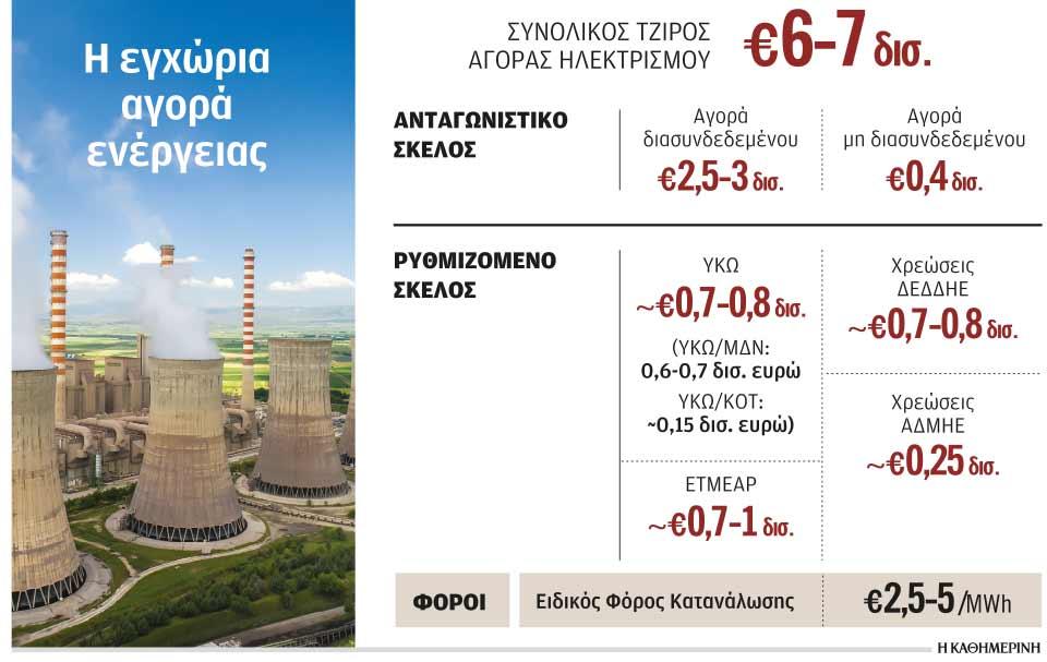 pos-ektinachthike-to-kostos-tis-ilektrikis-energeias1