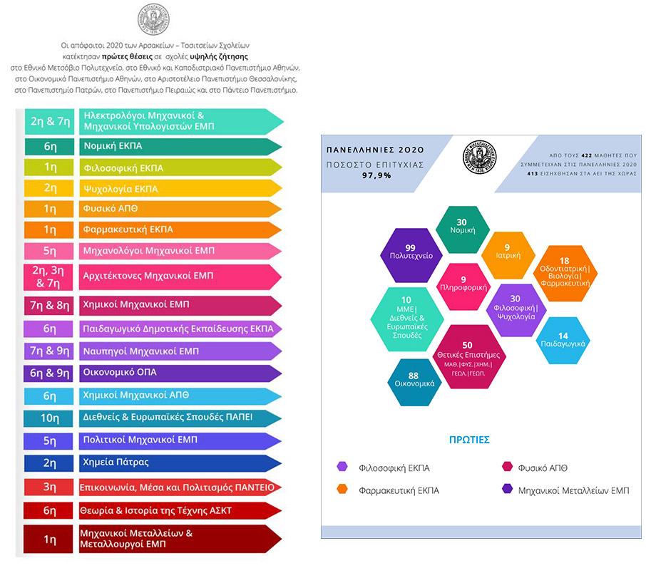 panellinies-2020-mia-dyskoli-chronia-me-megales-epitychies-gia-ta-arsakeia1