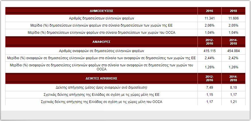 ayxanetai-i-diethnis-apichisi-ton-ellinikon-epistimonikon-dimosieyseon0