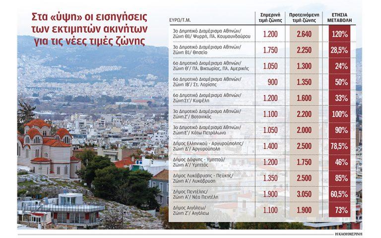 antikeimenikes-ayxiseis-sok-eos-kai-120-eisigoyntai-oi-ektimites-561119098