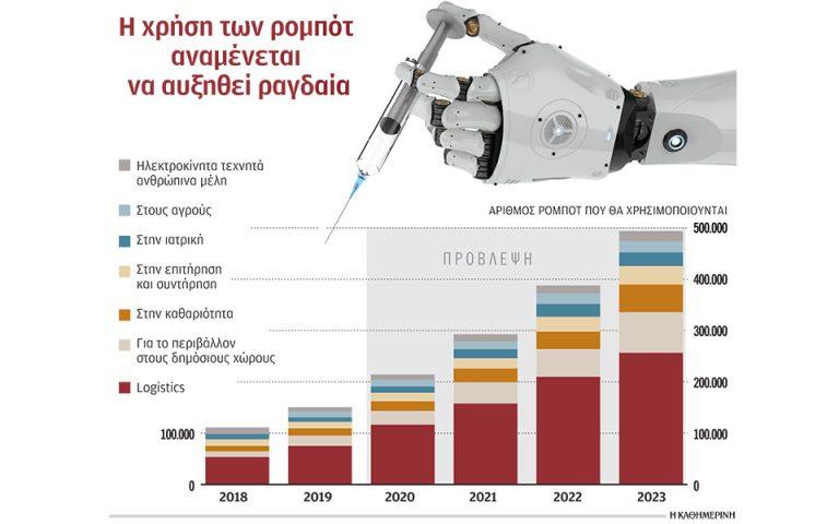 Η επέλαση των ρομπότ απειλεί 800 εκατ. θέσεις εργασίας
