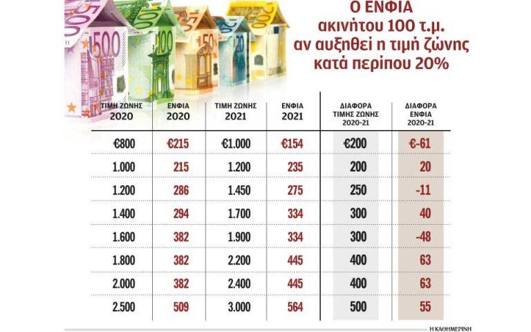 Πρόσθετες εκπτώσεις στον ΕΝΦΙΑ το 2021