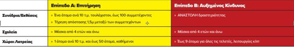 ayta-einai-ta-nea-orizontia-perioristika-metra-kata-tis-pandimias15