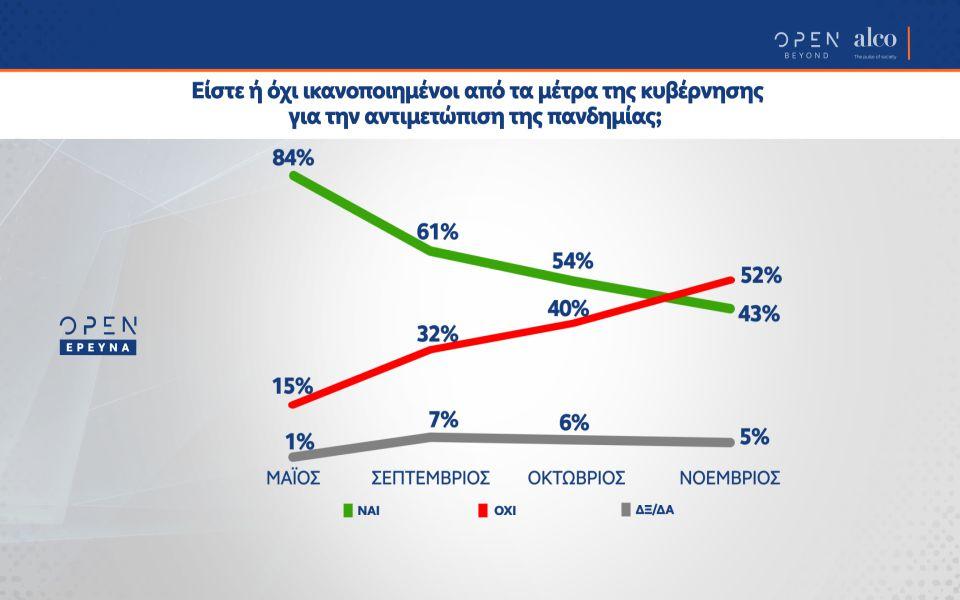 dimoskopisi-provadisma-15-4-i-n-d-dysareskeia-gia-ta-metra-tis-kyvernisis0