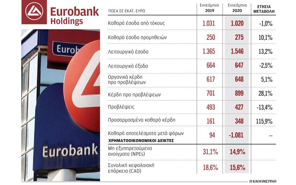nea-kokkina-daneia-1-3-dis-to-2021-vlepei-i-eurobank0