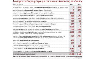 sta-31-4-dis-eyro-ta-metra-stirixis-gia-ti-dietia-2020-20210
