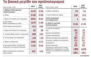 ta-2-kleidia-gia-tin-anakampsi-tis-oikonomias-to-20210