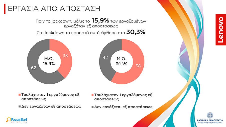 i-lenovo-paroysiazei-ton-psifiako-charti-tis-elladas-stin-epochi-toy-covid-194
