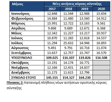 atlas-ayxithikan-oi-aponomes-syntaxeon-en-meso-pandimias1