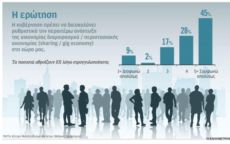 Ναι στις πλατφόρμες νέας οικονομίας