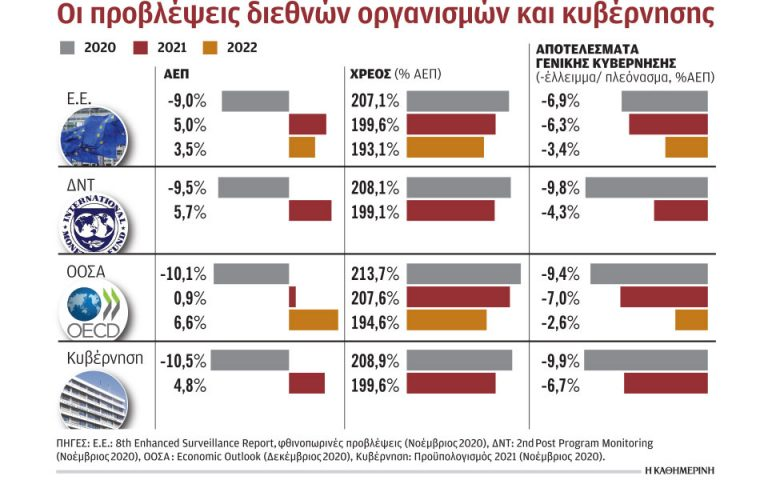 Αβεβαιότητα για την ανάκαμψη, προειδοποίηση για τις τράπεζες