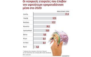 150-ekat-eyro-ependythikan-se-ellinikes-startups-to-20200