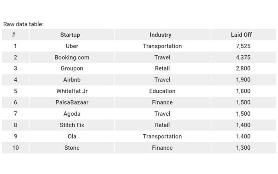 oi-10-startups-me-tis-perissoteres-apolyseis-to-20200
