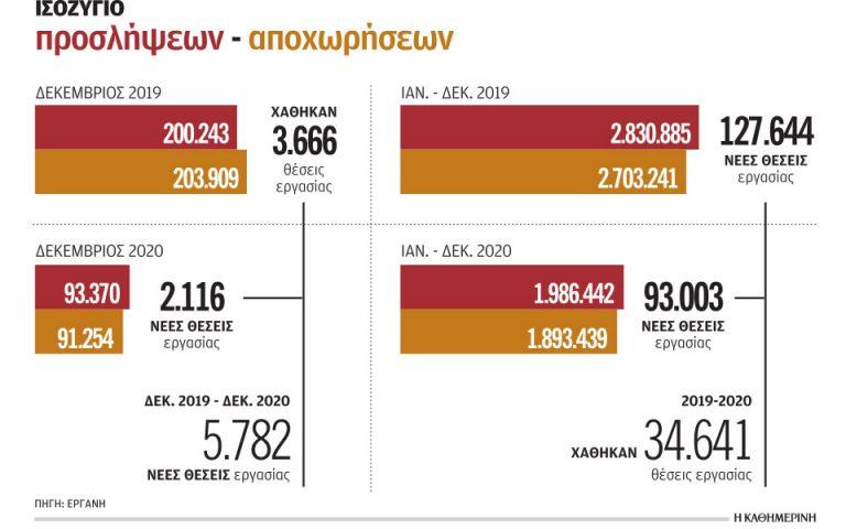Τα μέτρα στήριξης συγκράτησαν την ανεργία