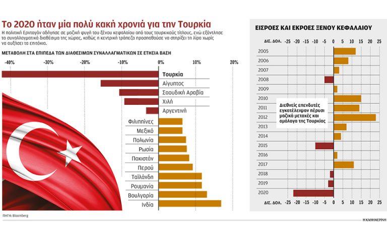 Πικρό χάπι για την οικονομία της Τουρκίας