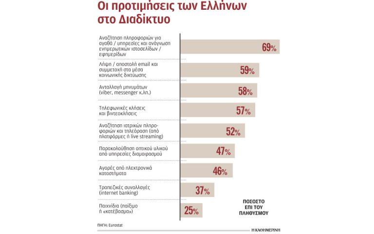 Πώς αξιοποίησαν το Ιντερνετ οι Ελληνες το 2020