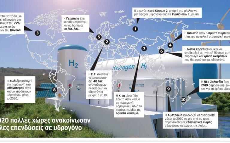 Επενδύσεις 470 δισ. στο πράσινο υδρογόνο