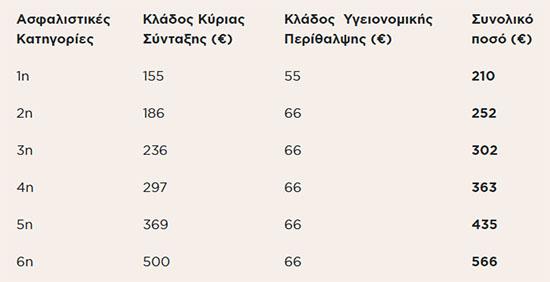 asfalistikes-eisfores-6-stoys-10-protimoyn-reystotita-apo-megalyteri-syntaxi0