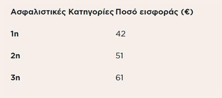 asfalistikes-eisfores-6-stoys-10-protimoyn-reystotita-apo-megalyteri-syntaxi1