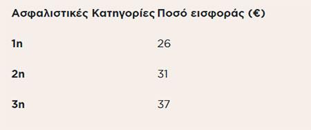 asfalistikes-eisfores-6-stoys-10-protimoyn-reystotita-apo-megalyteri-syntaxi2