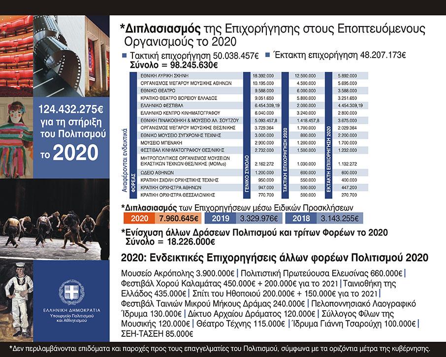 yppo-epichorigiseis-124-432-275-eyro-pros-toys-foreis-politismoy-to-20200