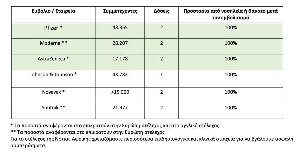 il-mosialos-exi-emvolia-prostateyoyn-100-apo-nosileia-i-thanato1