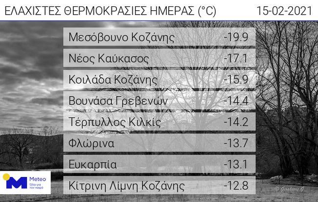 meteo-stoys-20-vathmoys-i-thermokrasia-stin-kozani0
