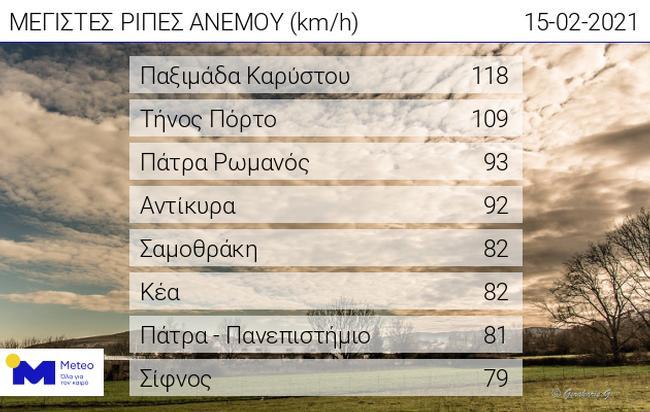 meteo-stoys-20-vathmoys-i-thermokrasia-stin-kozani1