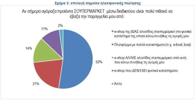 sta-100-ekat-eyro-o-online-tziros-ton-soyper-market2
