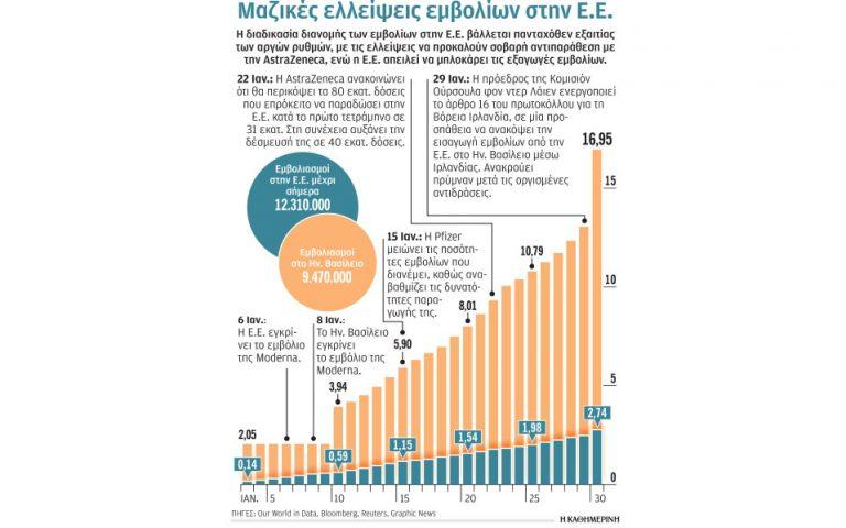 40 εκατομμύρια δόσεις έως το τέλος Μαρτίου από την AstraZeneca