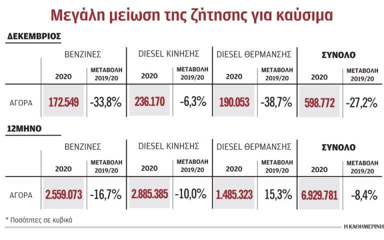 Το δεύτερο κύμα της πανδημίας «βύθισε» την αγορά καυσίμων