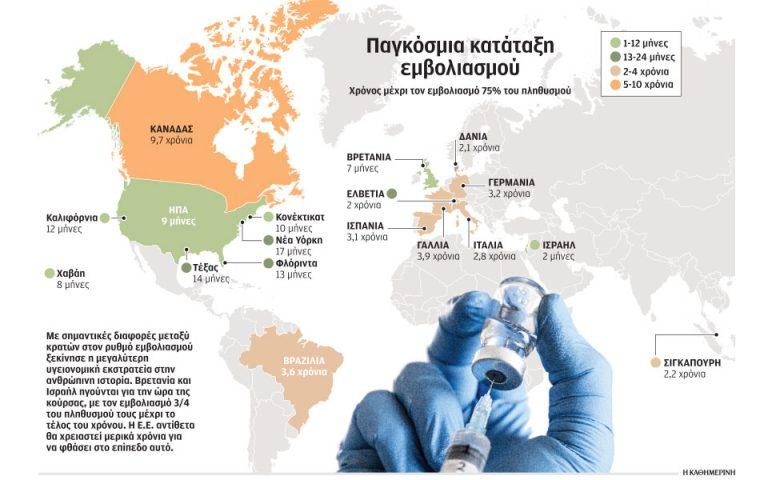 Εμφύλιος στις Βρυξέλλες για το χάος με τα εμβόλια