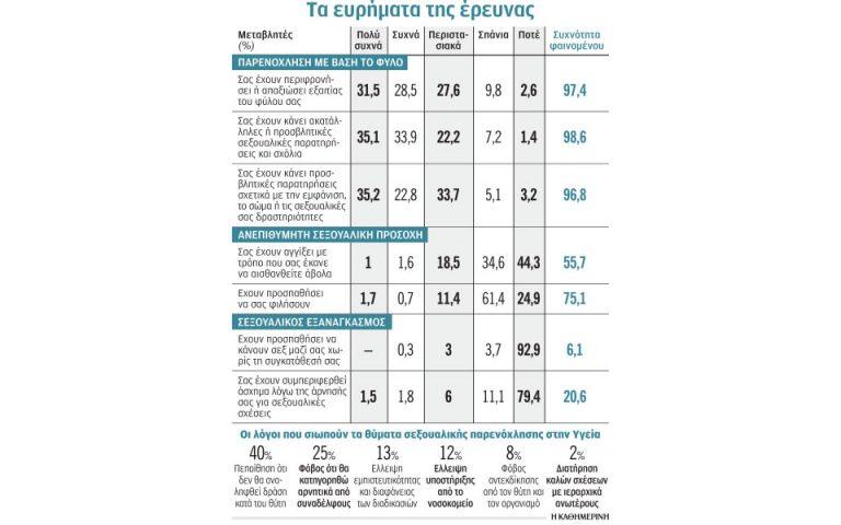 Π. Παπαντωνίου: Έξι στις δέκα νοσηλεύτριες έχουν υποστεί σεξουαλική παρενόχληση