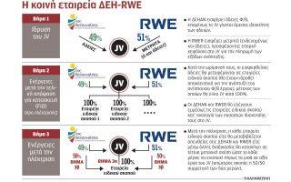 erga-1-dis-eyro-gia-ape-apo-ti-symmachia-dei-rwe0