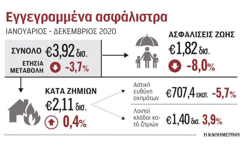 Μειώθηκαν κατά 3,7% το 2020 τα έσοδα από ασφαλιστήρια
