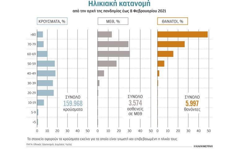 Ποιους χτύπησε η πανδημία στην Ελλάδα