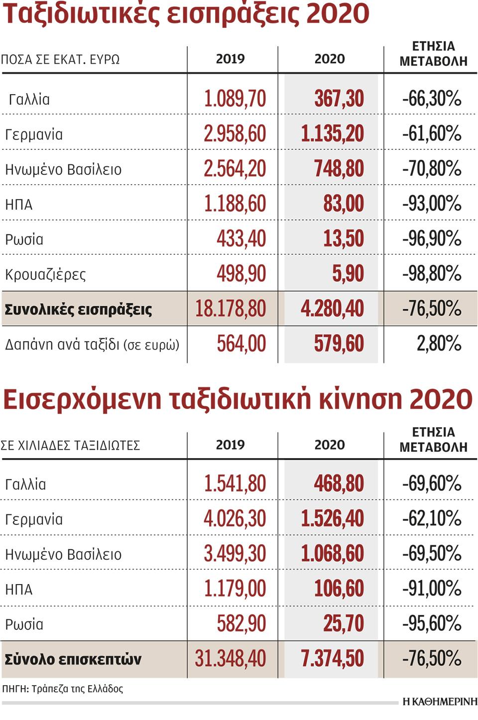 meiothikan-sta-7-3-ekat-oi-toyristes-to-20200